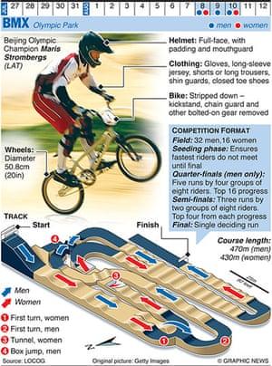 Olympicsother: OLYMPICS 2012: BMX