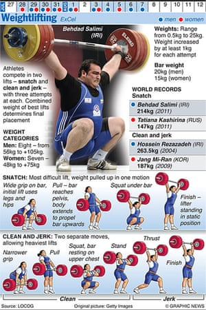 Olympicsother: OLYMPICS 2012: Weightlifting
