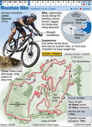 Olympicsother: OLYMPICS 2012: Mountain Bike