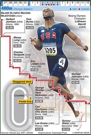 Olympicsgraphicstrack: OLYMPICS 2012: 400m evolution