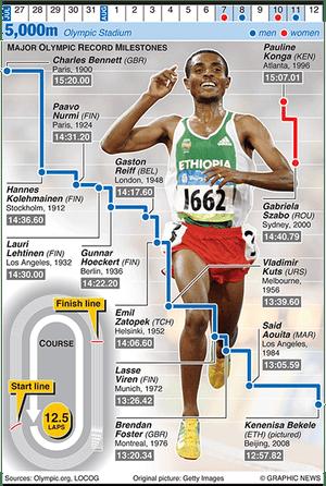 Olympicsgraphicstrack: OLYMPICS 2012: 5,000m evolution