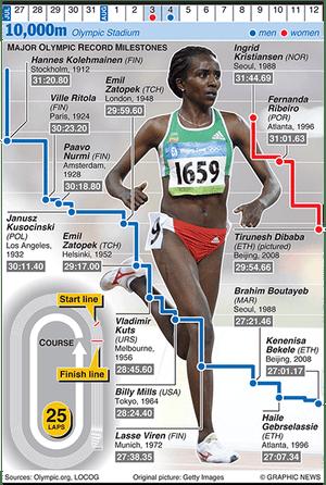 Olympicsgraphicstrack: OLYMPICS 2012: 10,000m evolution