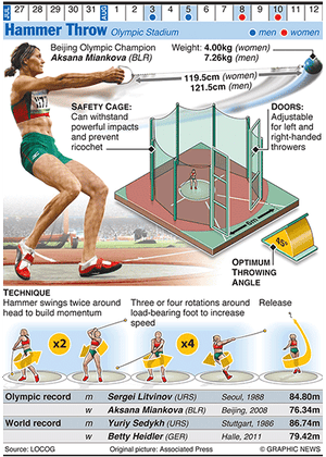 Olympicsgraphicstrack: OLYMPICS 2012: Hammer Throw