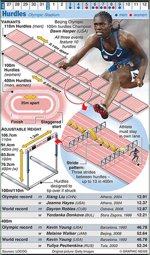 Olympicsgraphicstrack: OLYMPICS 2012: Hurdles