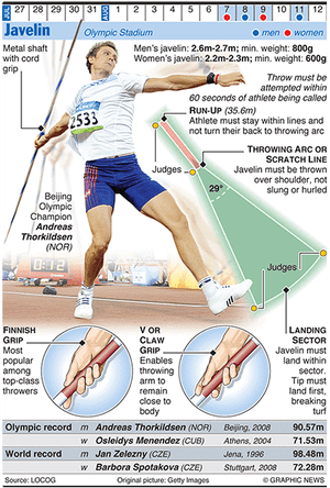 Olympicsgraphicstrack: OLYMPICS 2012: Javelin