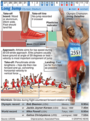 Olympicsgraphicstrack: OLYMPICS 2012: Long Jump