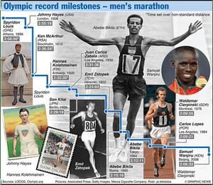 Olympicsgraphicstrack: OLYMPICS 2012: Marathon evolution