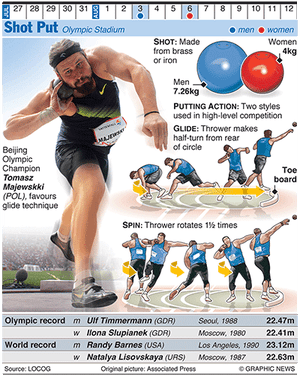 Olympicsgraphicstrack: LONDON 2012: Shot Put