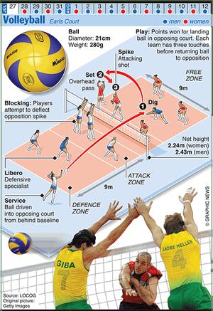 Olympicsgraphicsballgames: OLYMPICS 2012: Volleyball