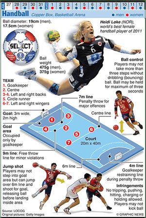 Olympicsgraphicsballgames: OLYMPICS 2012: Handball
