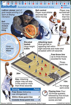 Olympicsgraphicsballgames: OLYMPICS 2012: Basketball