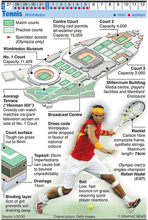 Olympicsgraphicsballgames: OLYMPICS 2012: Tennis