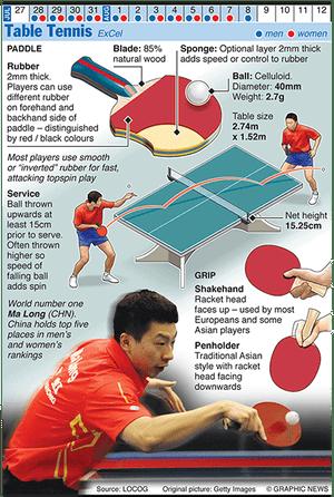 Olympicsgraphicsballgames: OLYMPICS 2012: Table Tennis