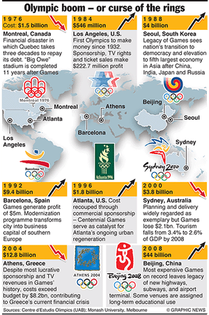 Olympicsgraphicslogistic: OLYMPICS 2012: Games boom and bust