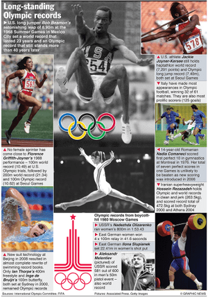 OLYMPICS 2012: Long-standing records