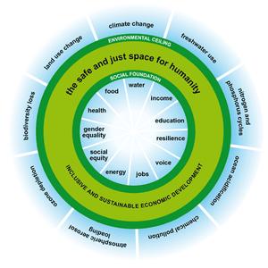 oxfam doughnut climate sustainable development