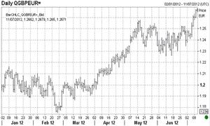 Sterling vs euro in 2012