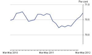 UK employment rate (aged 16-64) to May 2012, seasonally adjusted