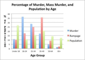 Mass murder rates by age