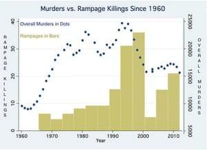 Time frame murders