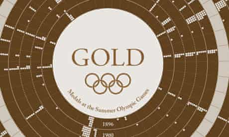 Gold medals visualised
