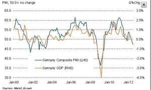 German PMI vs GDP, to July 2012