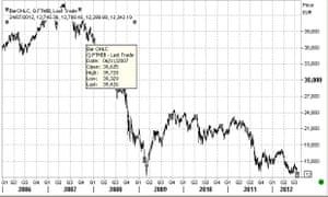 Italy's FTSE MIB, since January 2006.