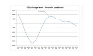 UK GDP, year-on-year