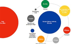 Olympic spending interactive