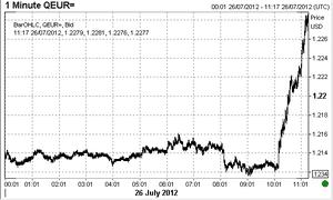 Euro vs dollar, on 26 July 2012