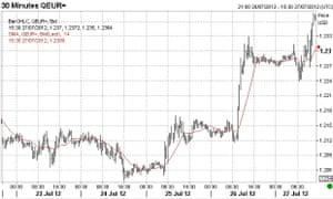 Euro vs dollar, 23-27 July 2012