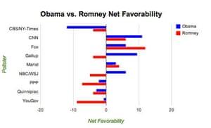 July net favorability for Romney