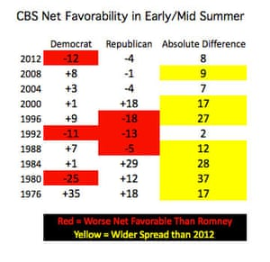 cbs favorables for Romney in early/mid summer