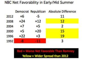 NBC net favorability