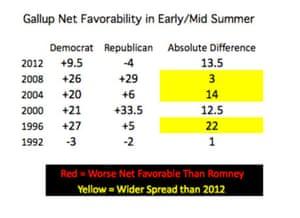 Gallup net favorability