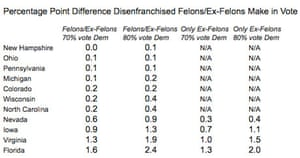 Felons percentage of the vote in the US