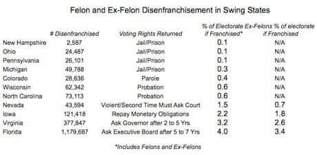should felons have the right to vote essay Felons deserve the right to vote 12 states permanently remove the right of a convicted felon to vote based upon factors first-person essays.