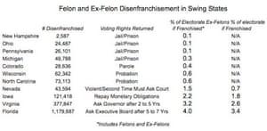 Felon disenfranchisement in the US