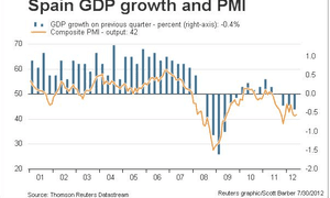 Spanish GDP, and PMI data