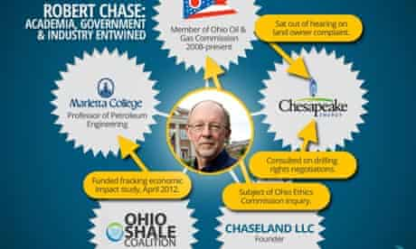 Infographic on gas industry links of Robert Chase