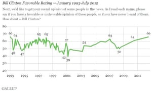 A Gallup poll shows Bill Clinton's popularity at record levels.
