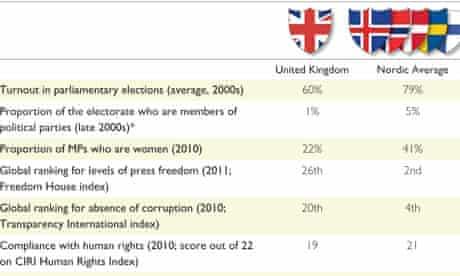 Democratic Audit Fig3