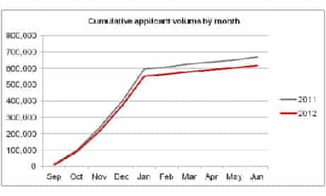 applications by month ucas
