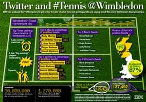 IBM Wimbledon graphic