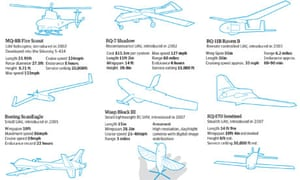 Drones: spotter's guide