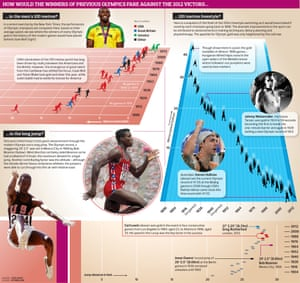 How would the winners of previous Olympics fare against the 2012 victors?