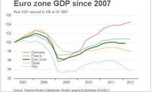 Eurozone GDP since 2007