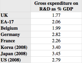 Gross expenditure on R&D as a % of GDP, selected nations