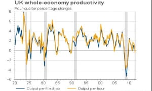Graph of productivity per worker.