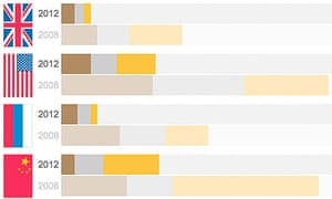 Olympic medal day-by-day interactive